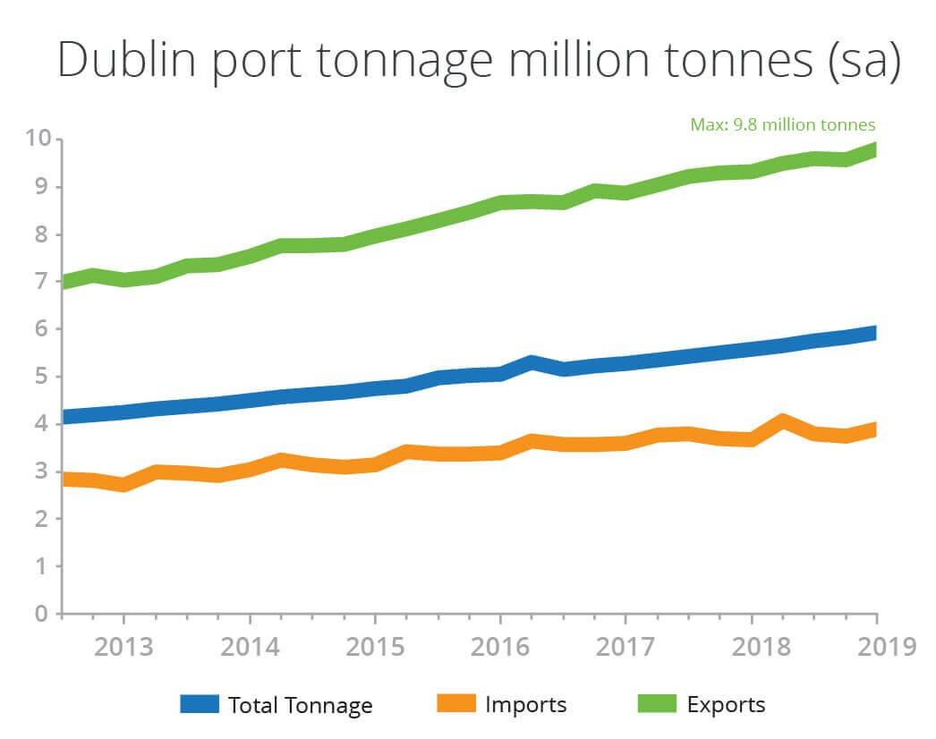graph depicting throughput at Dublin Port