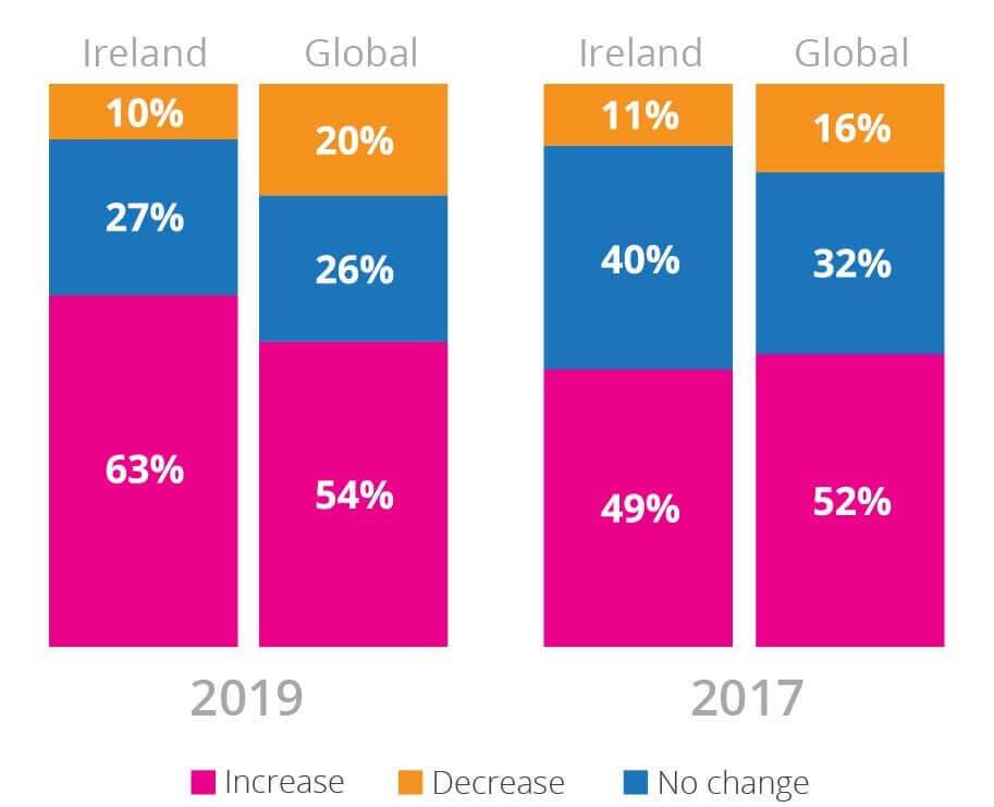 pie chart depicting Irish CEOs expected headcount increase