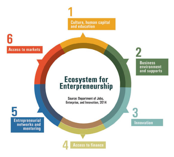 Ecosystem for Entrepreneurship